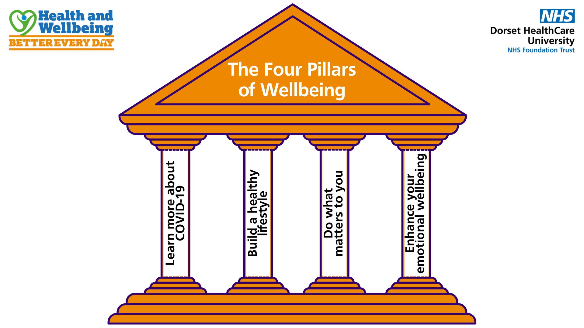 The_Four_Pillars_of_Wellbeing_from_Dorset_HealthCare.png